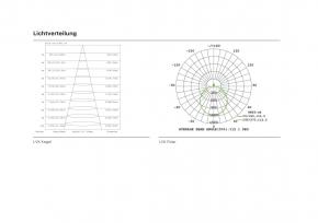 LED Panel 620x620 mm, 40W, 3000 K, CRI:>90, Kein Flimmern